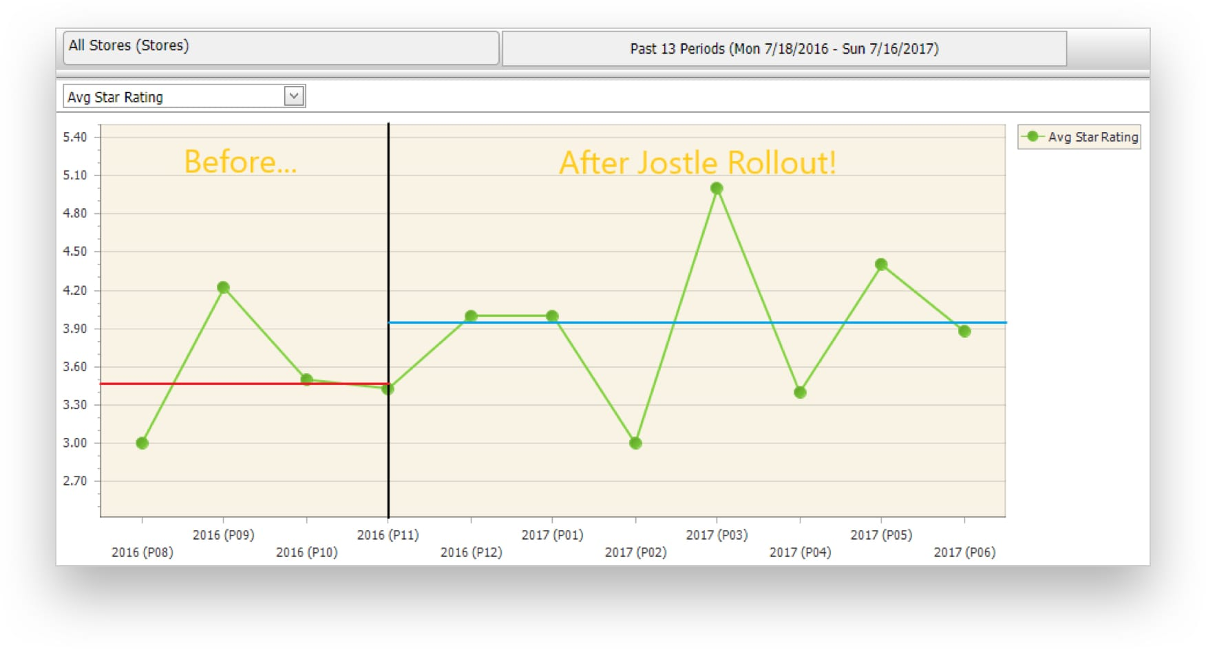 M&G's OER score before and after the Jostle intranet